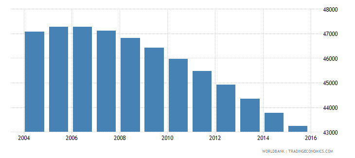 fiji population ages 7 11 male wb data