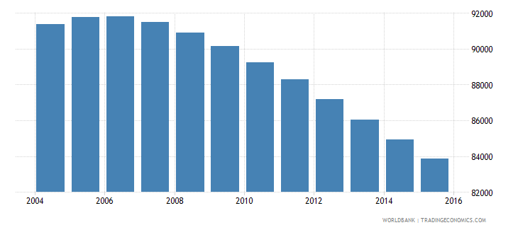 fiji population ages 7 11 total wb data