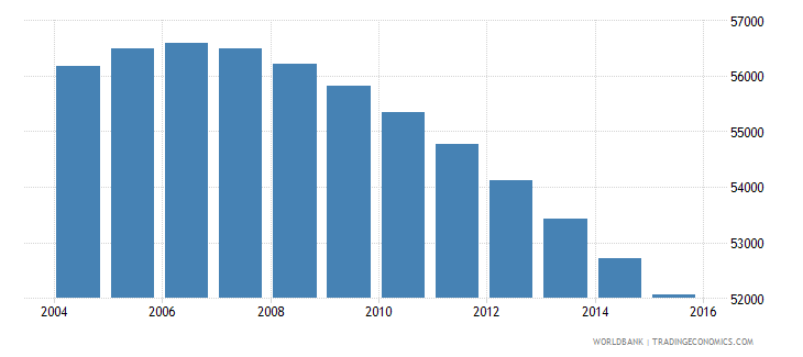 fiji population ages 7 12 male wb data