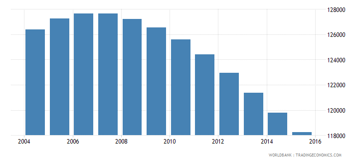 fiji population ages 7 13 total wb data