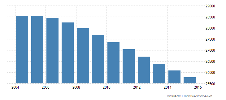 fiji population ages 7 9 male wb data