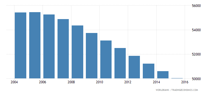 fiji population ages 7 9 total wb data