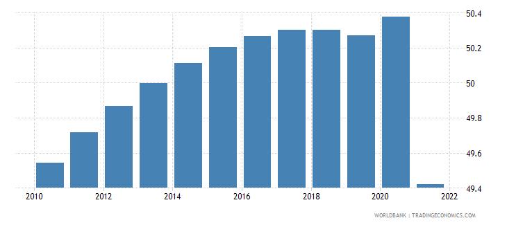 fiji population density people per sq km wb data