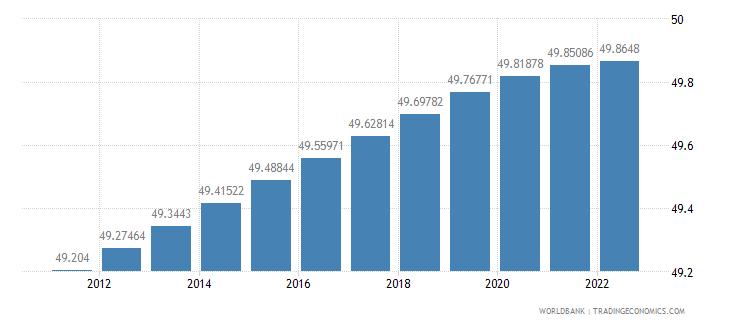 fiji population female percent of total wb data