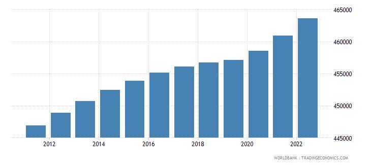 fiji population female wb data