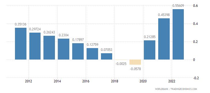 fiji population growth annual percent wb data