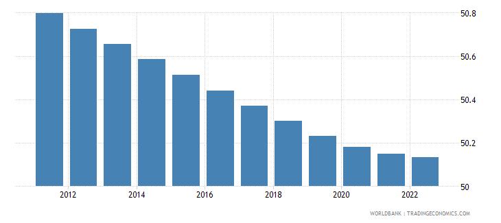 fiji population male percent of total wb data