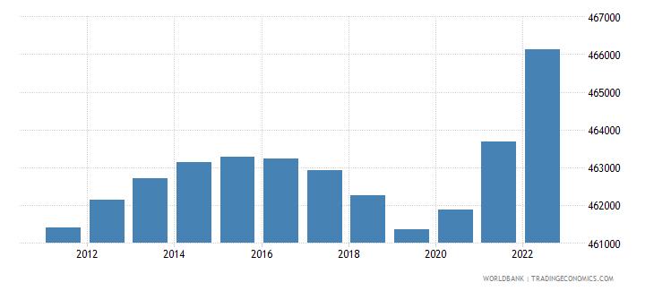 fiji population male wb data