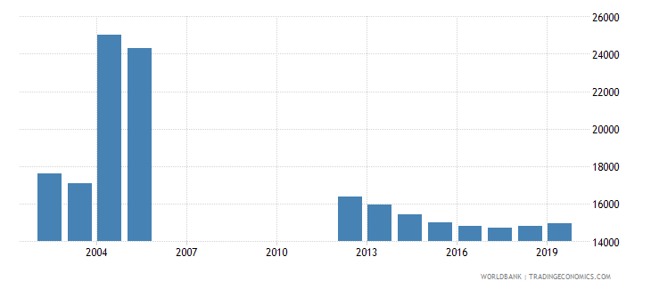 fiji population of the official age for post secondary non tertiary education male number wb data