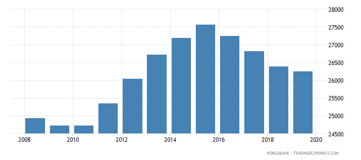 fiji population of the official age for pre primary education female number wb data