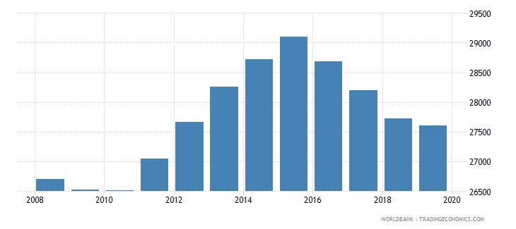 fiji population of the official age for pre primary education male number wb data