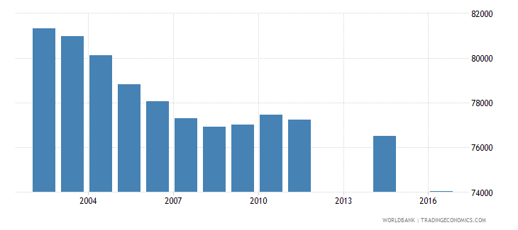 fiji population of the official age for tertiary education both sexes number wb data