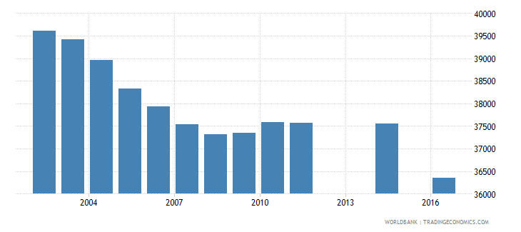fiji population of the official age for tertiary education female number wb data