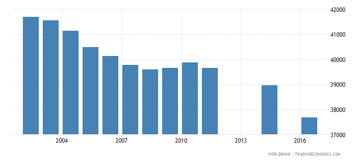 fiji population of the official age for tertiary education male number wb data