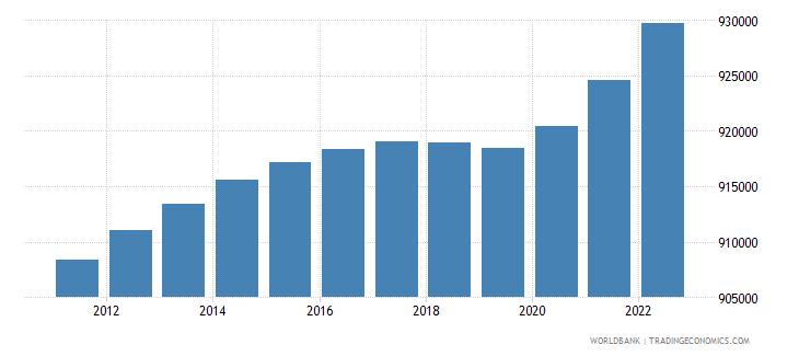 fiji population total wb data