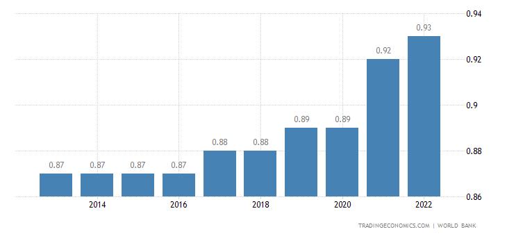 Fiji Population
