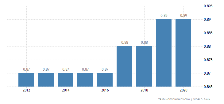 Fiji Population | 2019 | Data | Chart | Calendar | Forecast