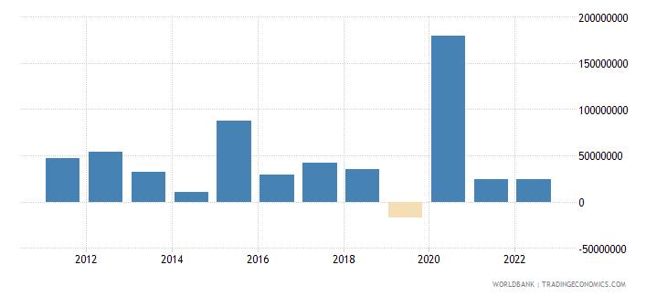 fiji portfolio investment excluding lcfar bop us dollar wb data