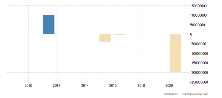 fiji ppg bonds nfl us dollar wb data