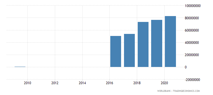fiji ppg ibrd dod us dollar wb data