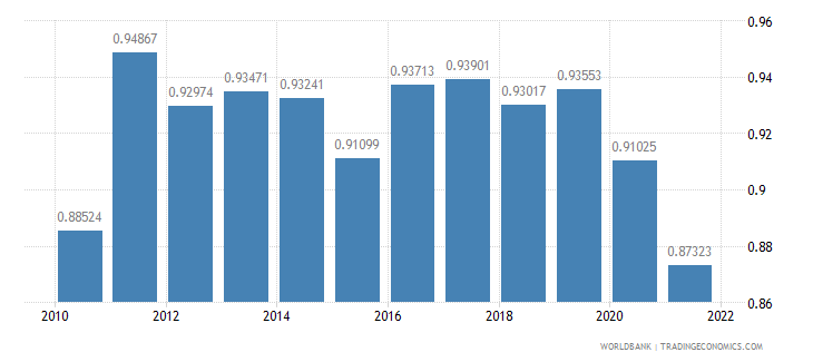 fiji ppp conversion factor gdp lcu per international dollar wb data