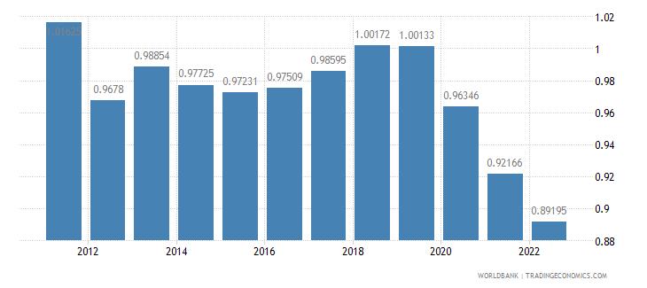 fiji ppp conversion factor private consumption lcu per international dollar wb data