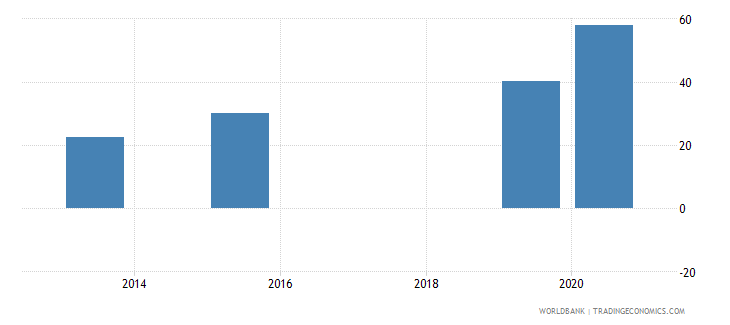 fiji present value of external debt percent of exports of goods services and income wb data
