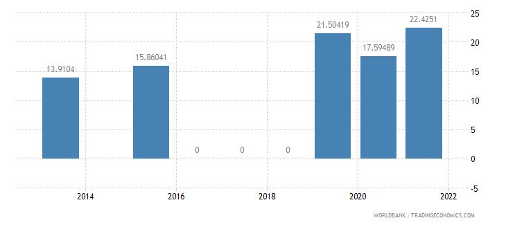 fiji present value of external debt percent of gni wb data