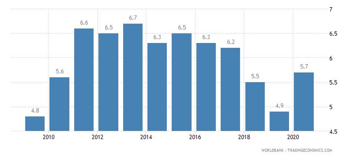 fiji prevalence of undernourishment percent of population wb data
