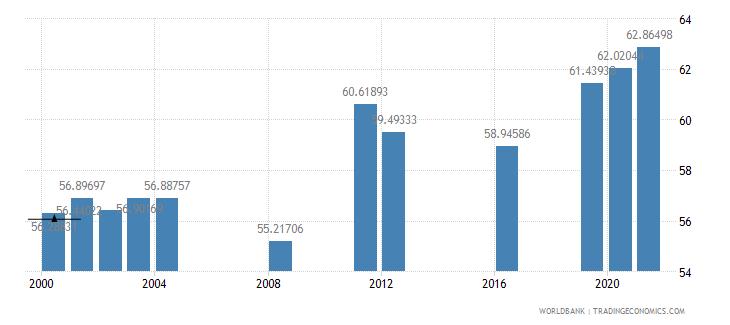 fiji primary education teachers percent female wb data