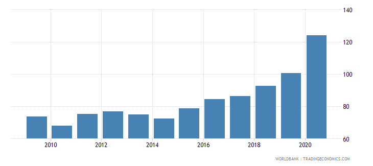 fiji private credit by deposit money banks and other financial institutions to gdp percent wb data
