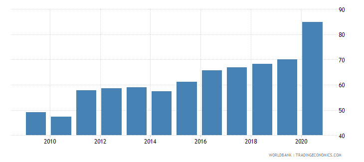 fiji private credit by deposit money banks to gdp percent wb data