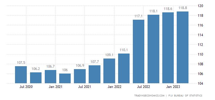 Fiji Producer Prices