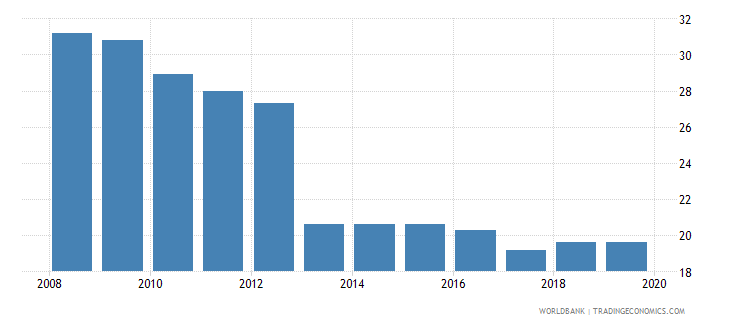 fiji profit tax percent of commercial profits wb data