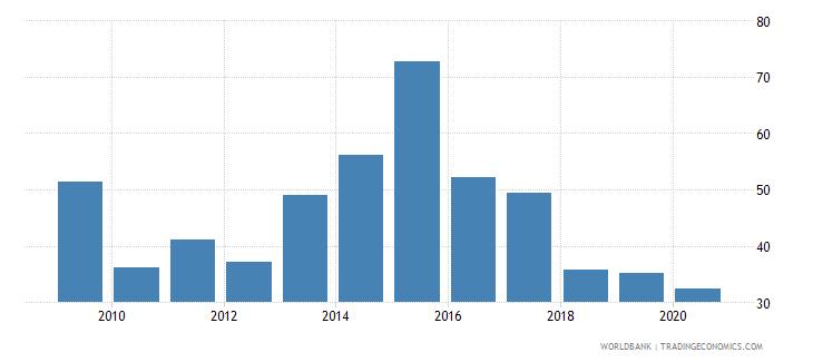 fiji provisions to nonperforming loans percent wb data