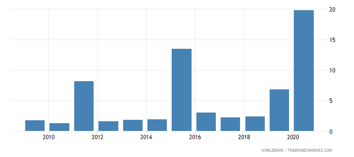 fiji public and publicly guaranteed debt service percent of exports excluding workers remittances wb data