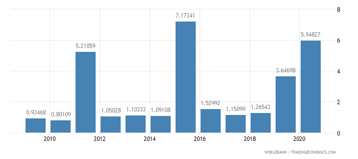 fiji public and publicly guaranteed debt service percent of gni wb data