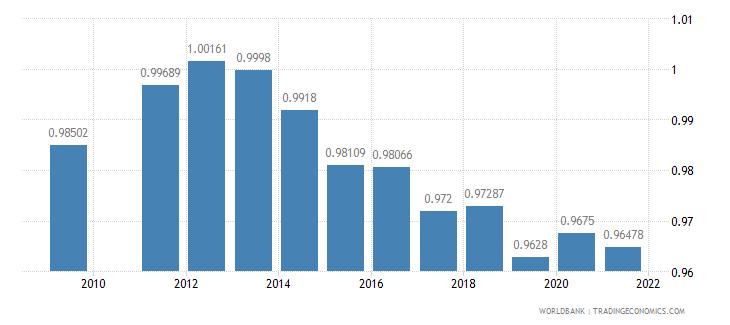 fiji ratio of female to male primary enrollment percent wb data