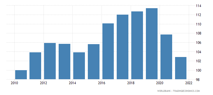 fiji real effective exchange rate index 2000  100 wb data