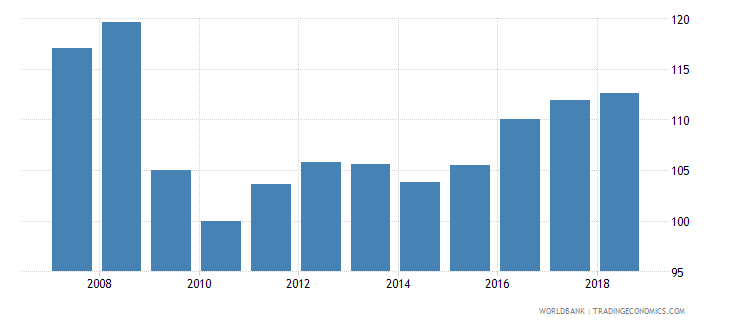 fiji real effective exchange rate wb data