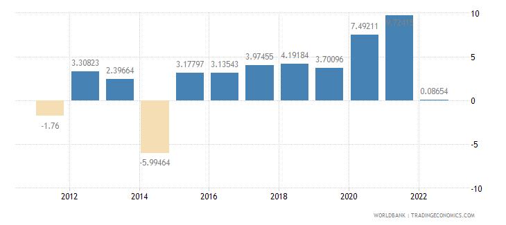 fiji real interest rate percent wb data