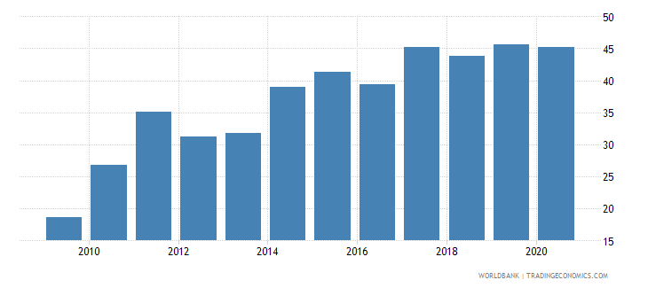 fiji regulatory quality percentile rank wb data