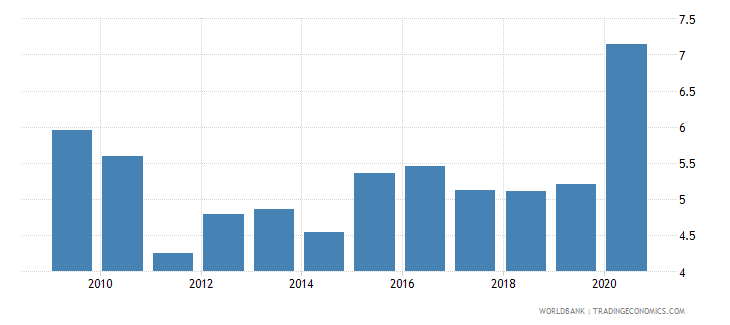 fiji remittance inflows to gdp percent wb data