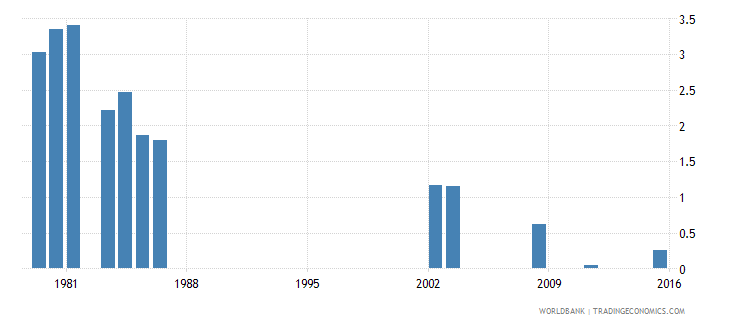 fiji repetition rate in grade 1 of lower secondary general education female percent wb data