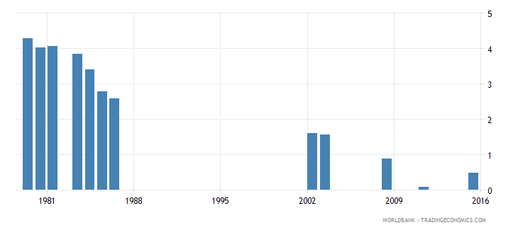 fiji repetition rate in grade 1 of lower secondary general education male percent wb data
