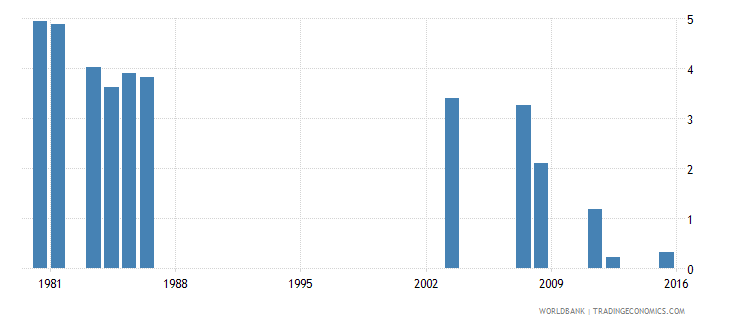 fiji repetition rate in grade 1 of primary education female percent wb data