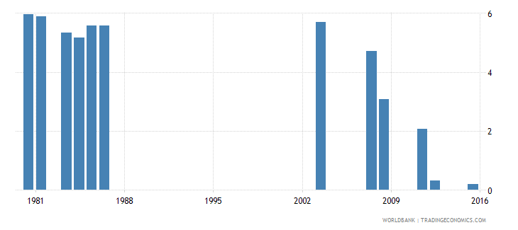 fiji repetition rate in grade 1 of primary education male percent wb data