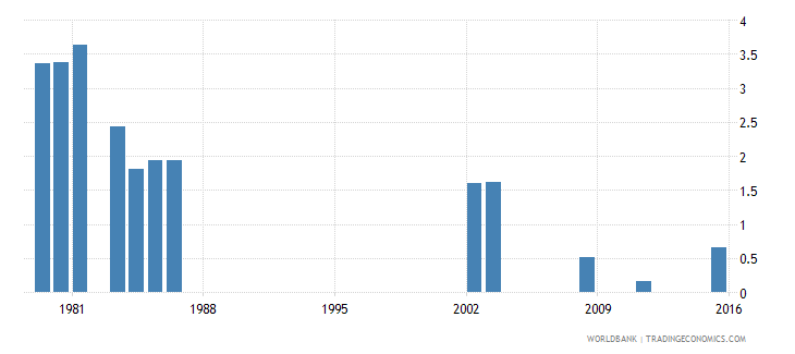 fiji repetition rate in grade 2 of lower secondary general education male percent wb data