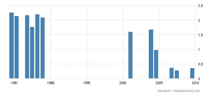 fiji repetition rate in grade 2 of primary education female percent wb data