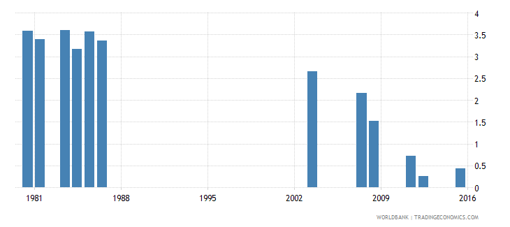 fiji repetition rate in grade 2 of primary education male percent wb data
